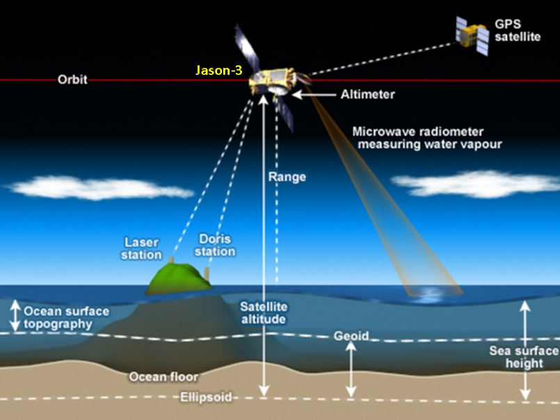 Flying in a low orbit 830 miles above the Earth, Jason-3's s main instrument, the Poseidon-3B Altimeter, measures the round-trip travel time of microwave pulses bounced off the sea surface, from which the precise distance between the satellite and sea surface can be determined.