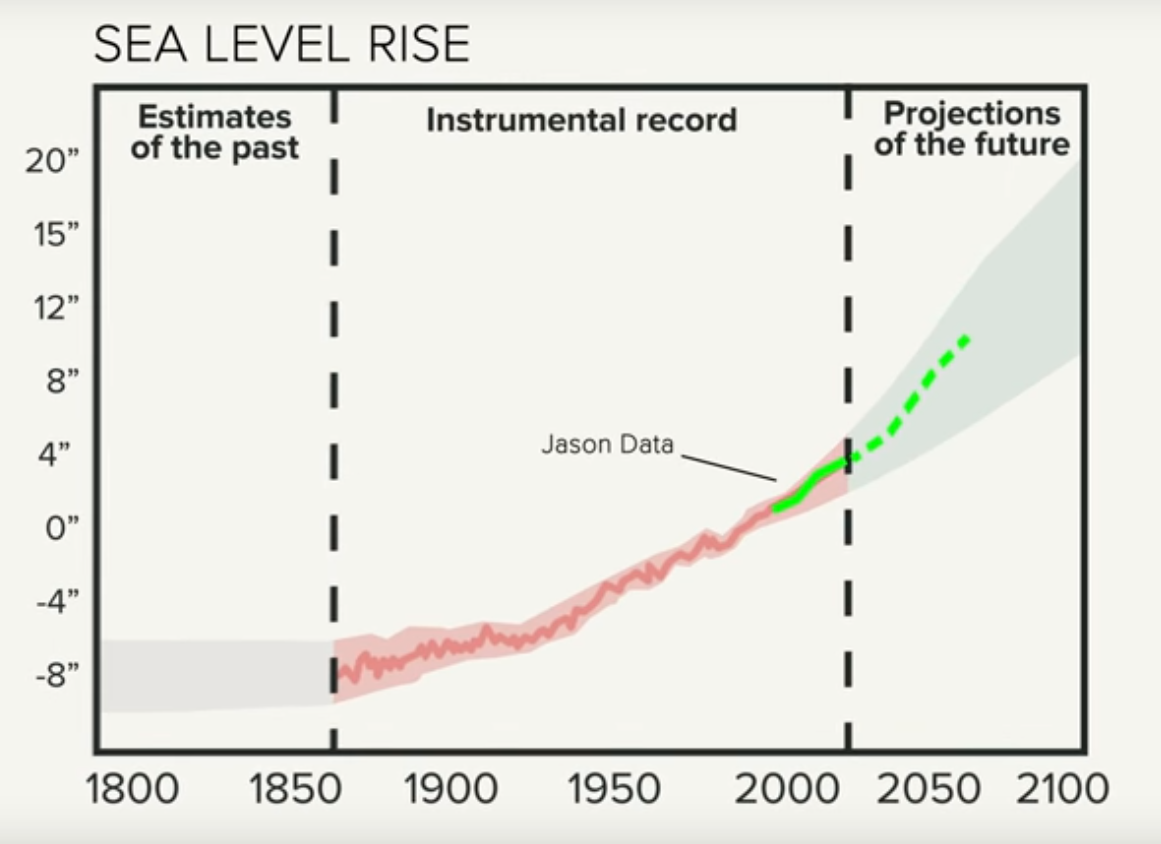 Measuring sea level rise from the Jason satellites