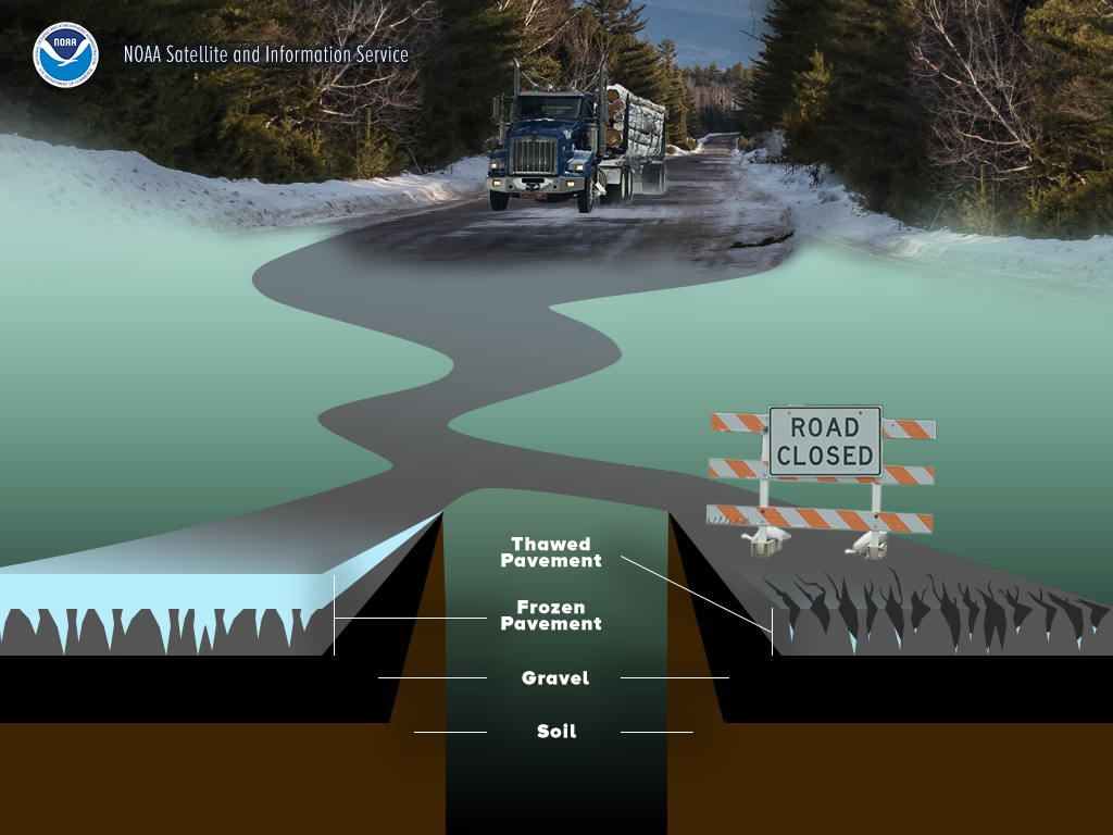 Graphic explaining how spring thaw affects road