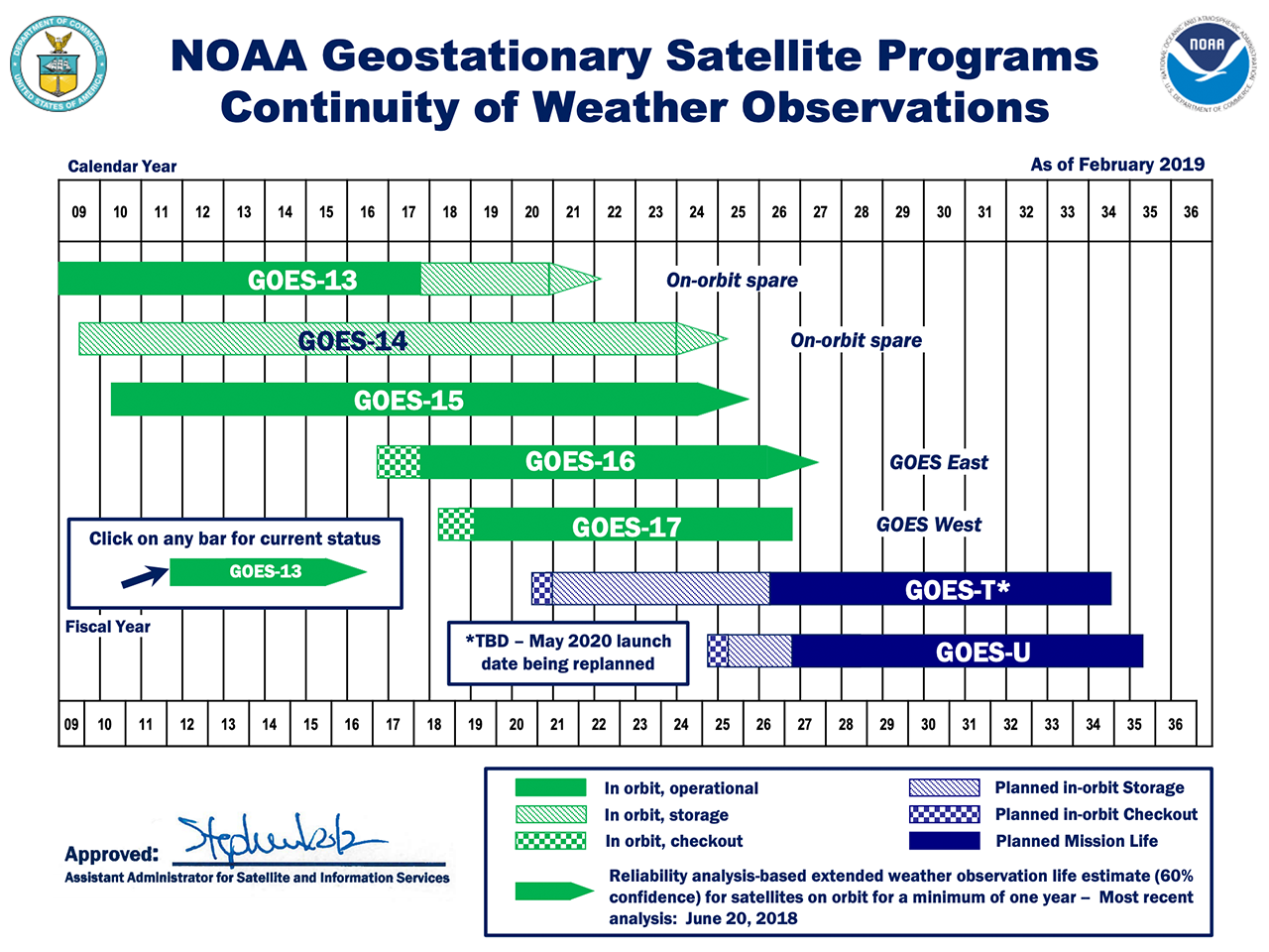 NOAA Geostationary Satellite Programs Continuity of Weather Observations