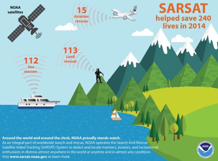 Sarsat system graphic