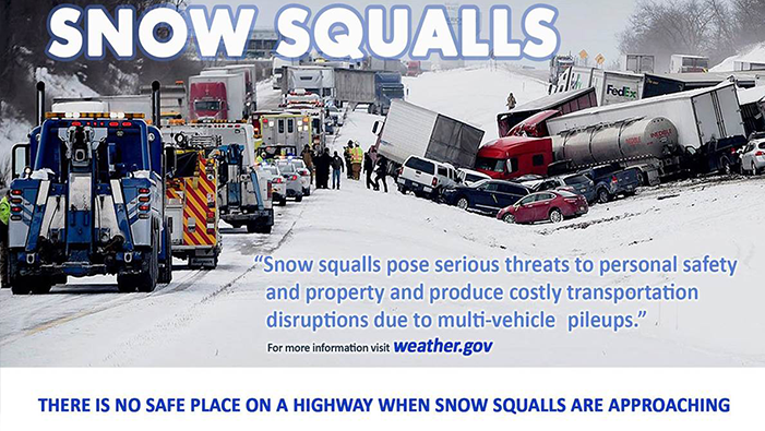 Snow squalls pose serious threats to personal safety and property, and produce  costly transportation disruptions due to multi-vehicle pileups. Remember: There is no safe place on a highway when snow squalls are  approaching. (NOAA)