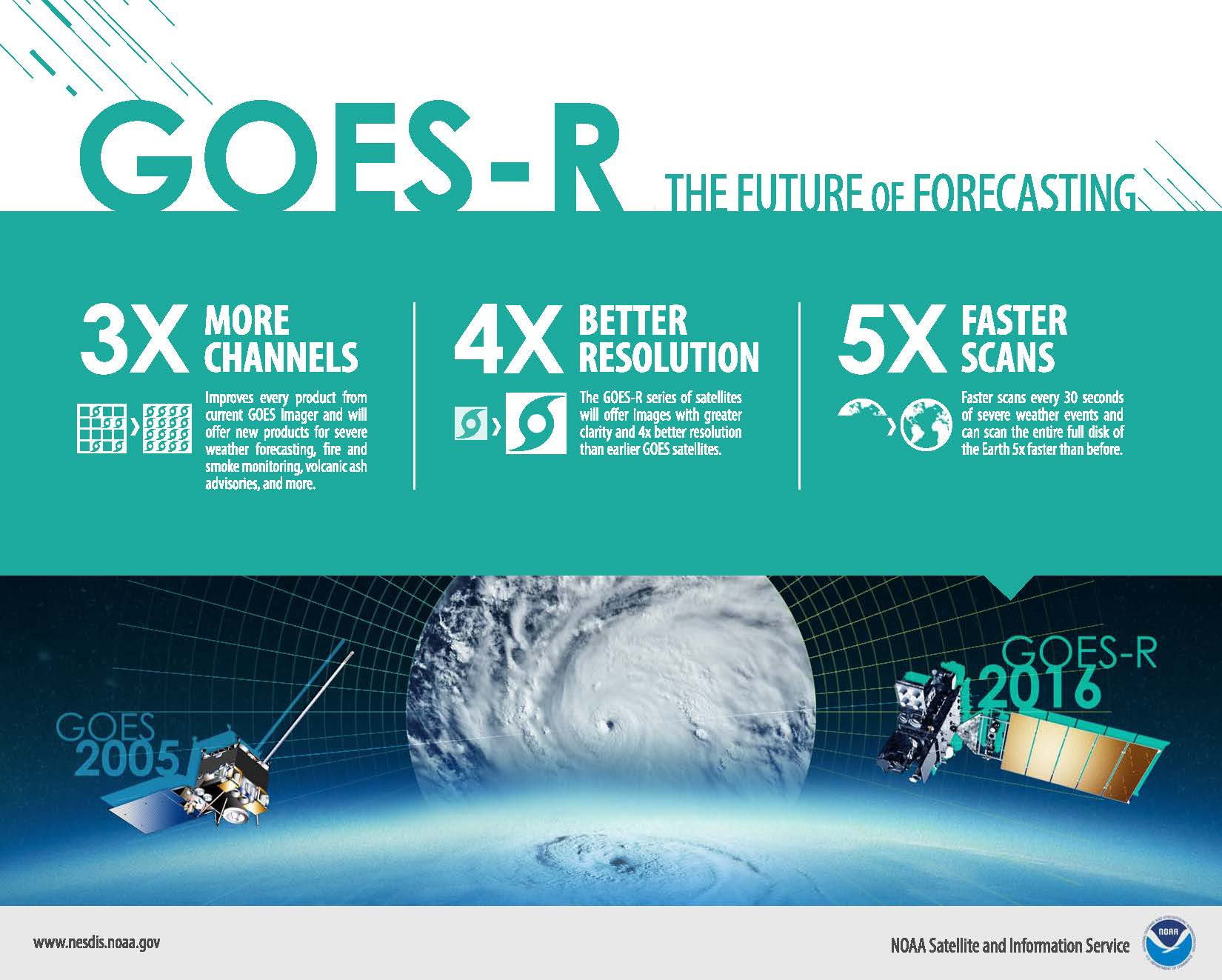 GOES-R will enable NOAA to gather data using three times more channels, four times the resolution, five times faster than the current GOES satellites.