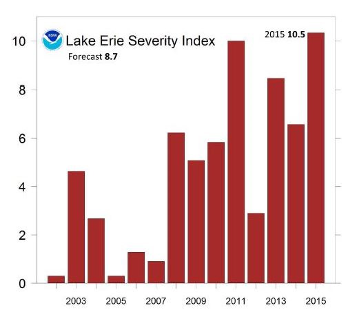 Bar graph showing the Lake Erie bloom severity index for 2002 - 2015.