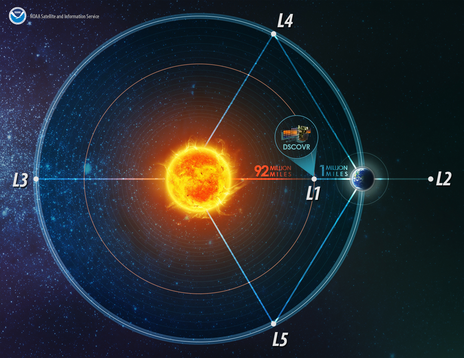 Lagrange Points of the Earth-Sun system (not drawn to scale). Credit: NOAA