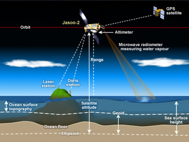 Graphic depicting how satellite altimeters work